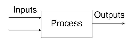 1.4 – Input-Output and Block Flow Diagrams — project1 1.0 documentationCHBE 241 Material and Energy Balances